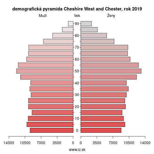 demograficky strom UKD63 Cheshire West and Chester demografická pyramída
