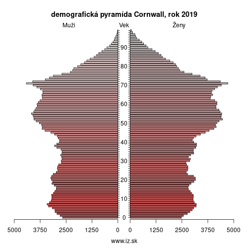 demografická pyramída Cornwall and Isles of Scilly,