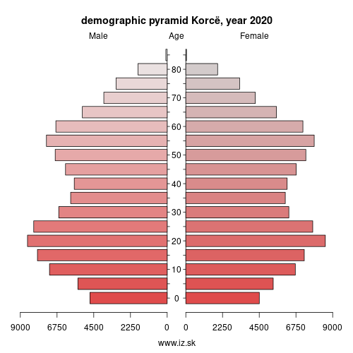 demographic pyramid AL034 Korcë