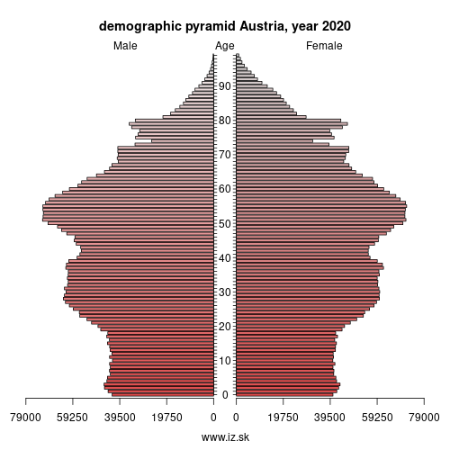 demographic pyramid AT Austria