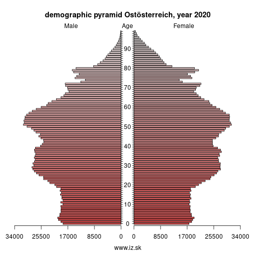 demographic pyramid AT1 Ostösterreich