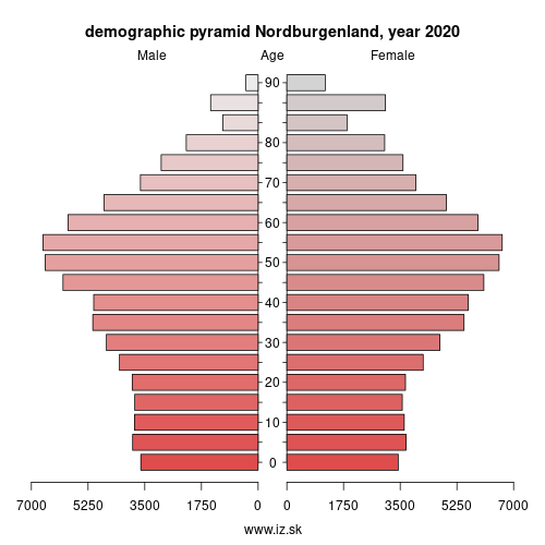 demographic pyramid AT112 Nordburgenland