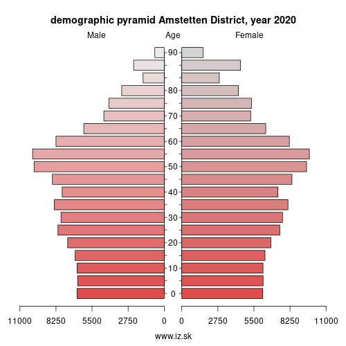 demographic pyramid AT121 Amstetten District