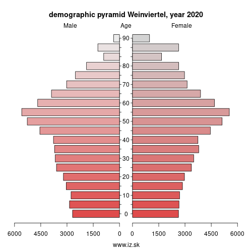 demographic pyramid AT125 Weinviertel