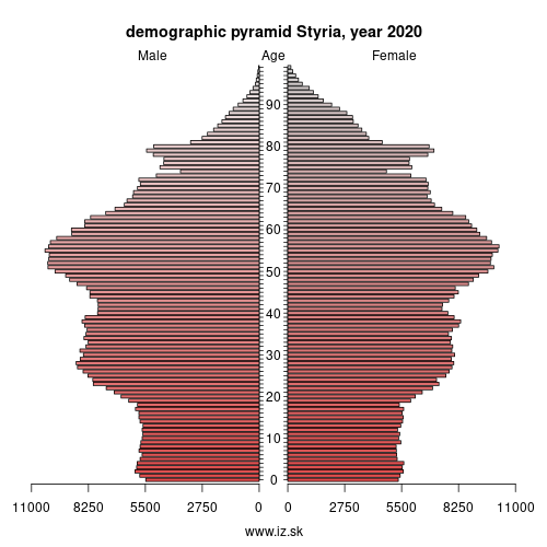 demographic pyramid Steiermark,