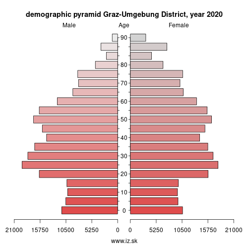 demographic pyramid AT221 Graz-Umgebung District