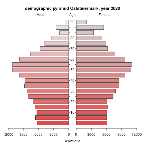 demographic pyramid AT224 Oststeiermark