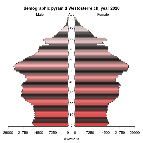 demographic pyramid West Austria,