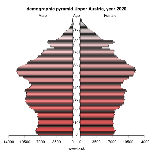 demographic pyramid AT31 Upper Austria