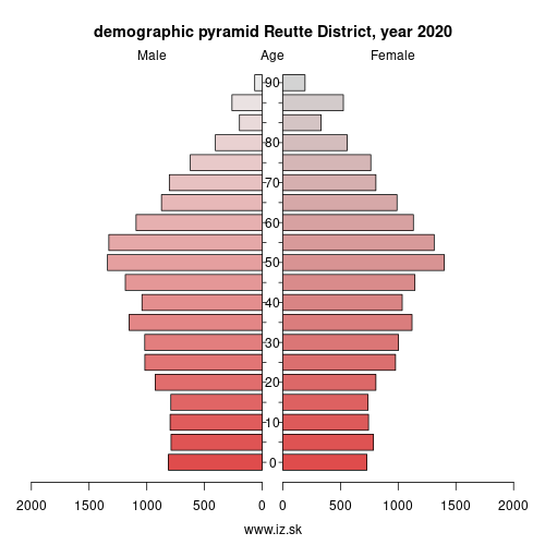 demographic pyramid AT331 Außerfern