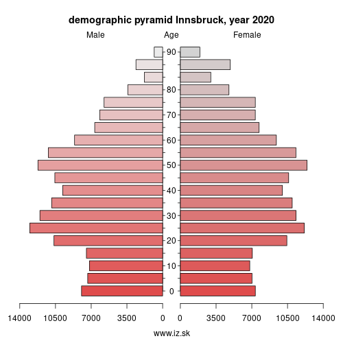 demographic pyramid AT332 Götzens