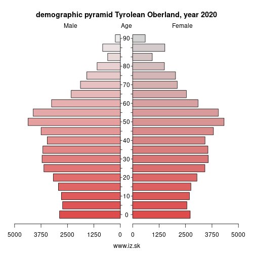 demographic pyramid AT334 Tyrolean Oberland