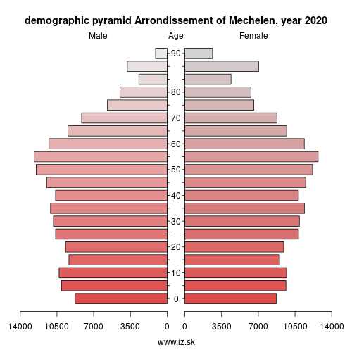 demographic pyramid BE212 Arrondissement of Mechelen