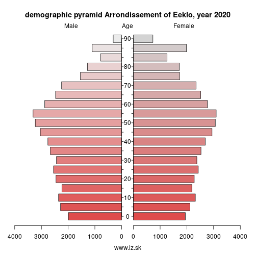 demographic pyramid BE233 Arrondissement of Eeklo