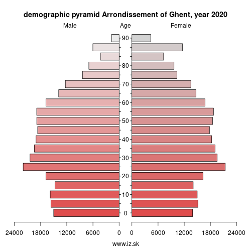 demographic pyramid BE234 Arrondissement of Ghent