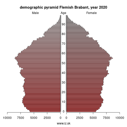 demographic pyramid BE24 Flemish Brabant