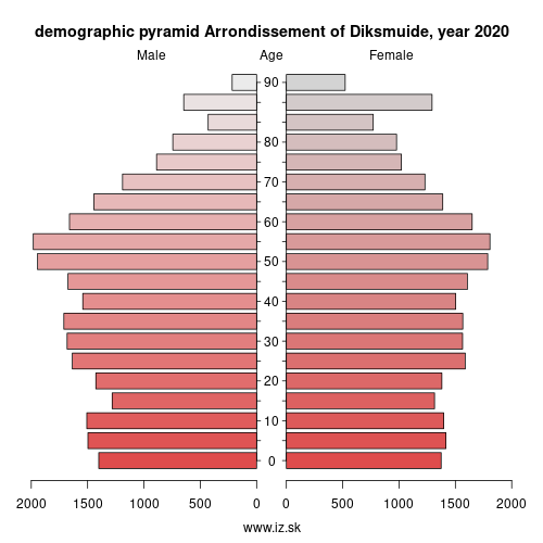 demographic pyramid BE252 Arrondissement of Diksmuide