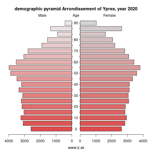 demographic pyramid BE253 Arrondissement of Ypres