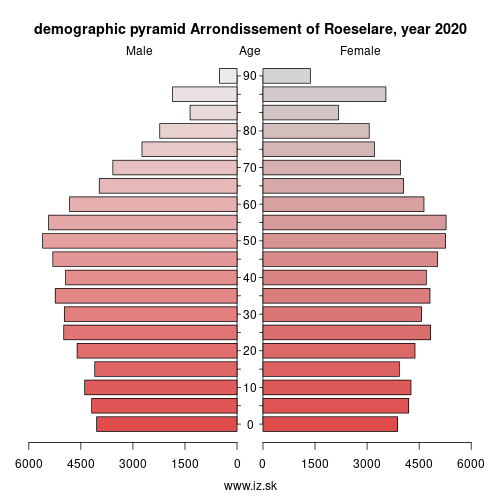 demographic pyramid BE256 Arrondissement of Roeselare