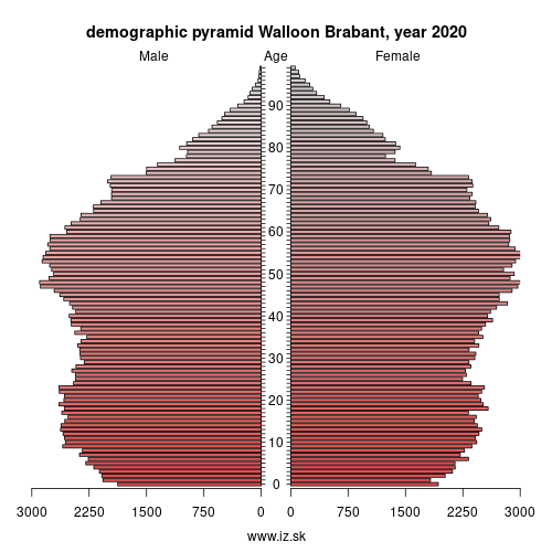 demographic pyramid Prov. Brabant Wallon,