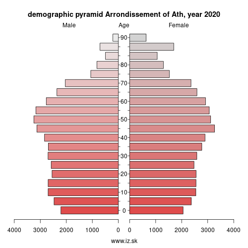 demographic pyramid BE321 Arrondissement of Ath