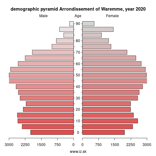 demographic pyramid BE334 Arrondissement of Waremme