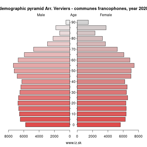 demographic pyramid BE335 Arr. Verviers – communes francophones