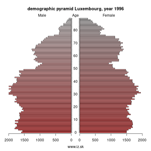 demographic pyramid BE34 1996 Luxembourg