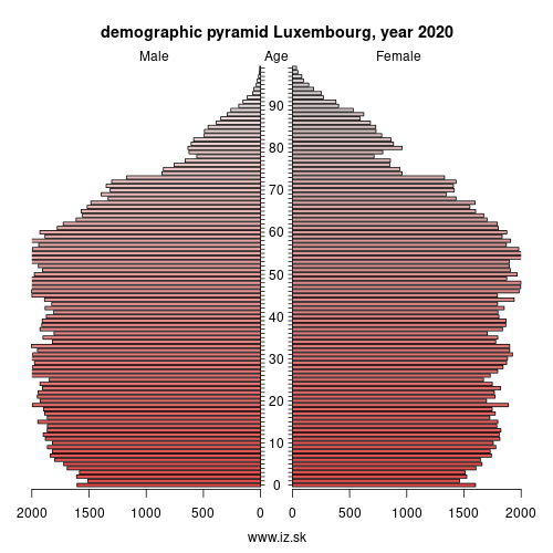 demographic pyramid Prov. Luxembourg (B),