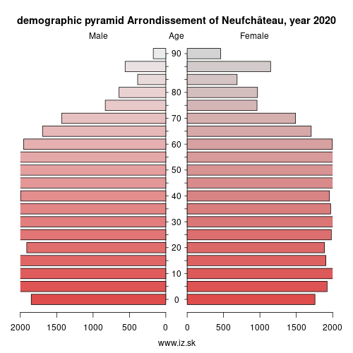 demographic pyramid BE344 Arrondissement of Neufchâteau