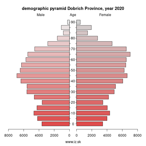 demographic pyramid BG332 Добрич