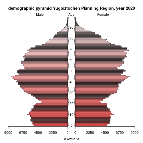 demographic pyramid BG34 Югоизточен