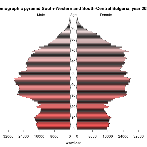 demographic pyramid Southwest and central Bulgaria,