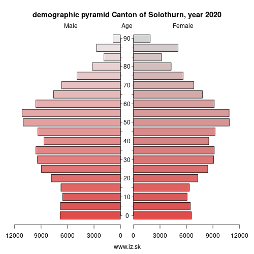demographic pyramid CH023 Canton of Solothurn