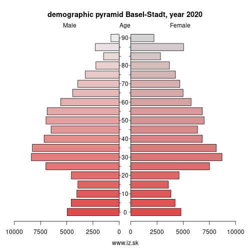 demographic pyramid CH031 Basel-Stadt