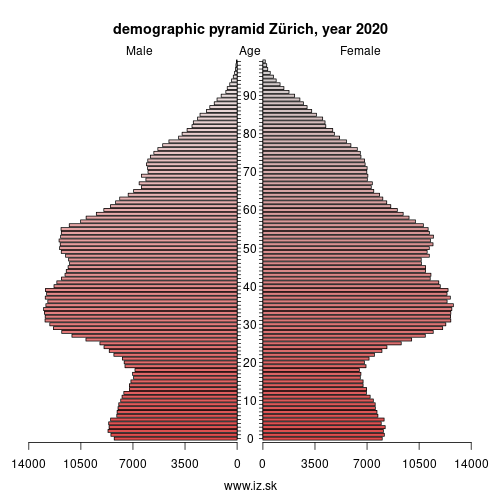 demographic pyramid Zürich,