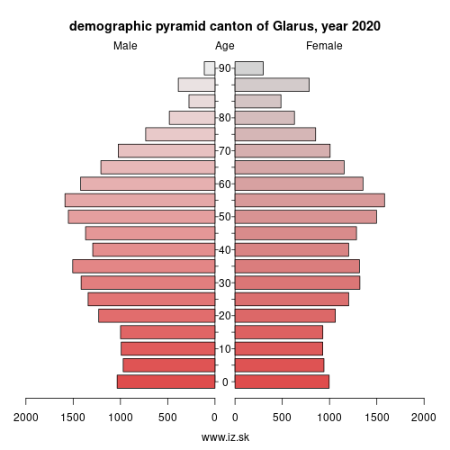 demographic pyramid CH051 Glarus