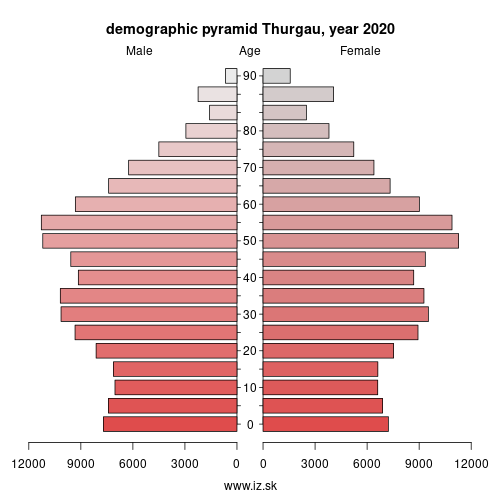 demographic pyramid CH057 Thurgau