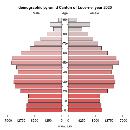 demographic pyramid CH061 Canton of Lucerne