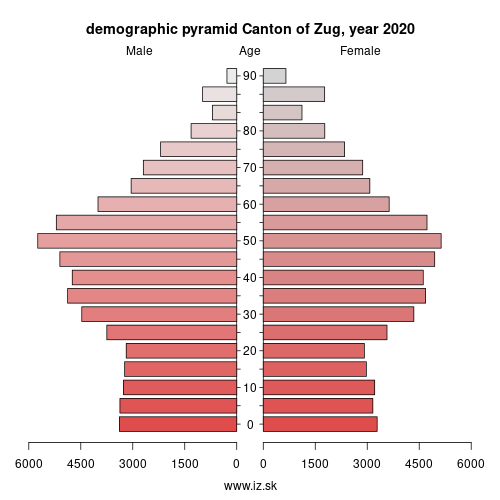 demographic pyramid CH066 Canton of Zug