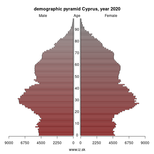 demographic pyramid Cyprus,