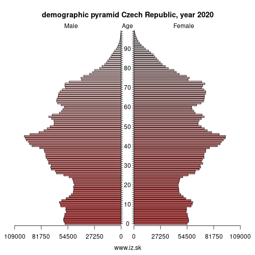 demographic pyramid CZ Czech Republic