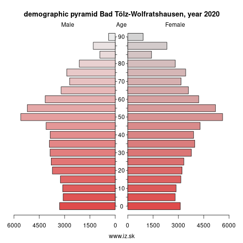 demographic pyramid DE216 Bad Tölz-Wolfratshausen