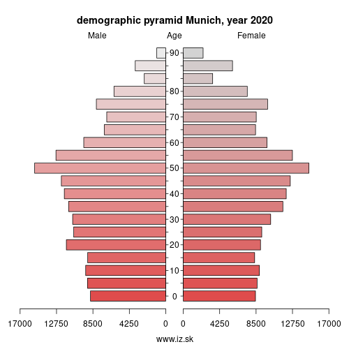 demographic pyramid DE21H Munich