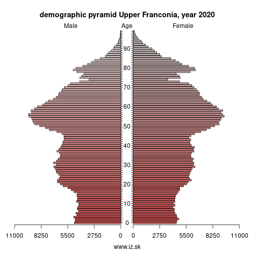 demographic pyramid DE24 Upper Franconia