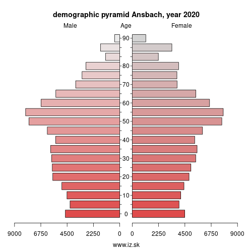 demographic pyramid DE256 Ansbach