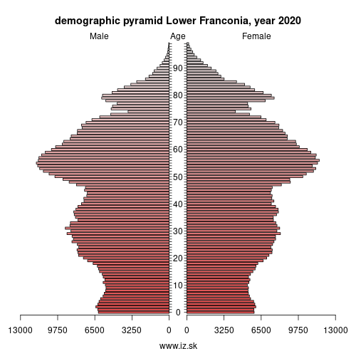 demographic pyramid Unterfranken,