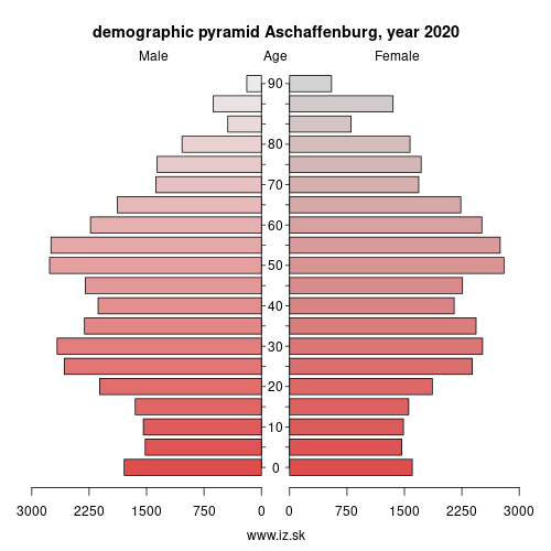 demographic pyramid DE261 Aschaffenburg