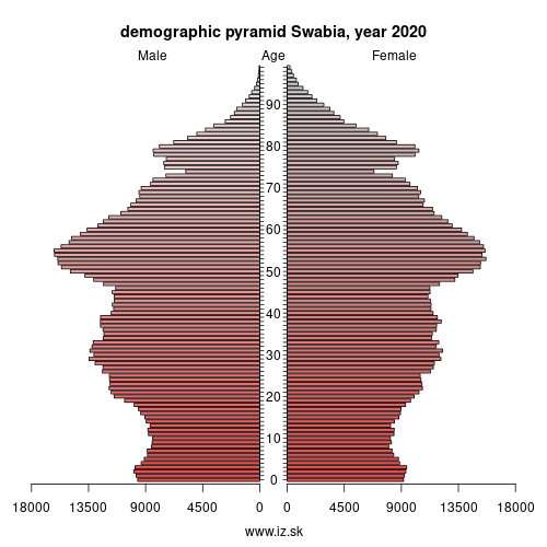 demographic pyramid DE27 Swabia