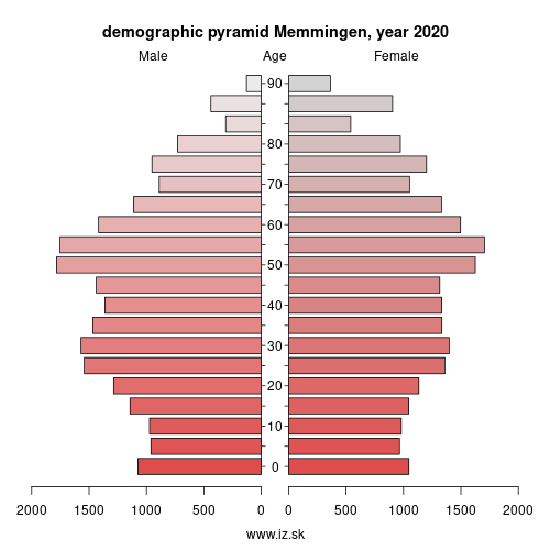 demographic pyramid DE274 Memmingen